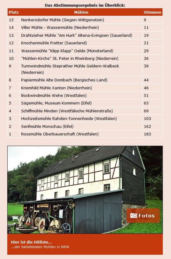 """Abstimmungsergebnis """"Die beliebtesten Mühlen in NRW"""" (WDR)"""